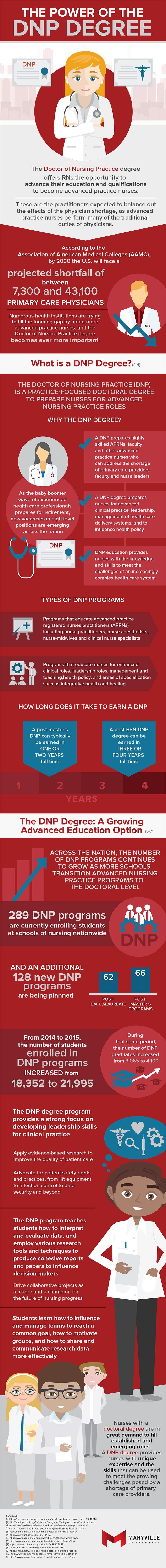 The Power of the DNP Degree #infographic
