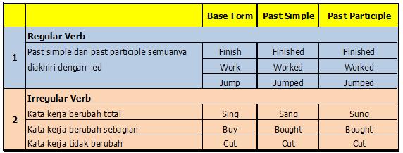 Untuk Lebih Jelasnya Perbedaan Antara Regular Verb Dan Irregular Verb Berikut Contoh Tabel Dan Pembahasannya