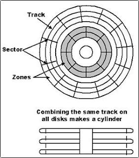 System Software: Perisian Sistem