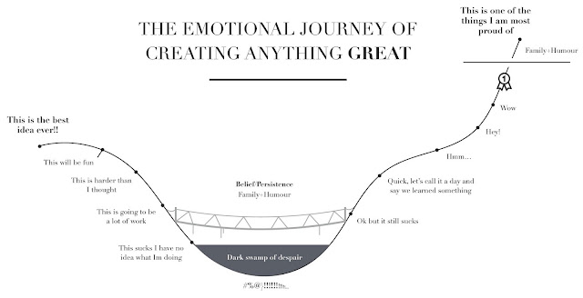 chart emotional journey creation