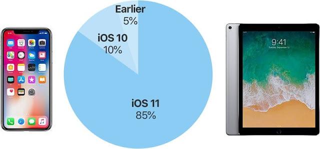iOS 11 Adoption Hits 85 Percent
