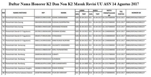 Seluruh Honorer K2 Mausk Revisi UU ASN Siap Jadi PNS Draft Agustus 2017 Segera Cek