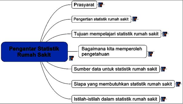 Statistik Rumah Sakit