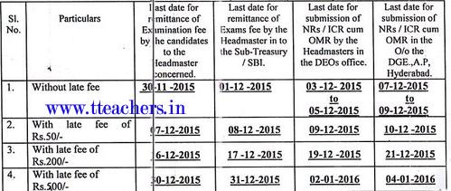 TS 10th Exam Fee Dates 2017 Telangana SSC Exam Fee Last Date