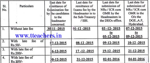 TS SSC Exam Fee Revised Dates 2016 Telangana 10th Fee Last Date