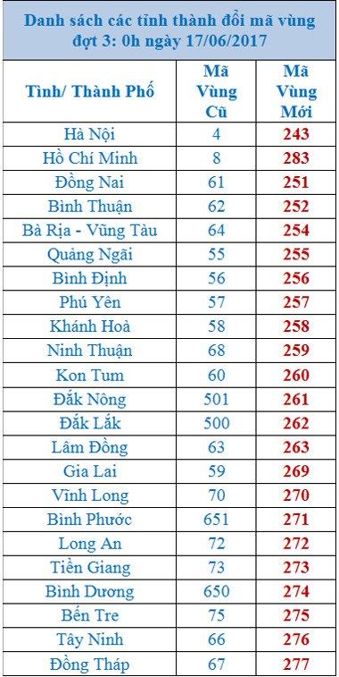 Danh sách mã vùng điện thoại mới các tỉnh thành năm 2017.