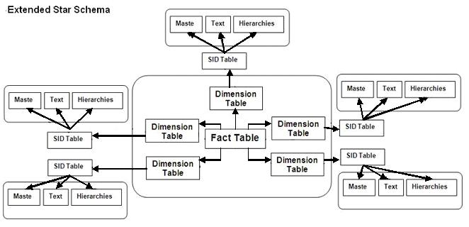 sap bw for beginners pdf