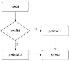 Contoh Pencabangan if Dua Kondisi di C++
