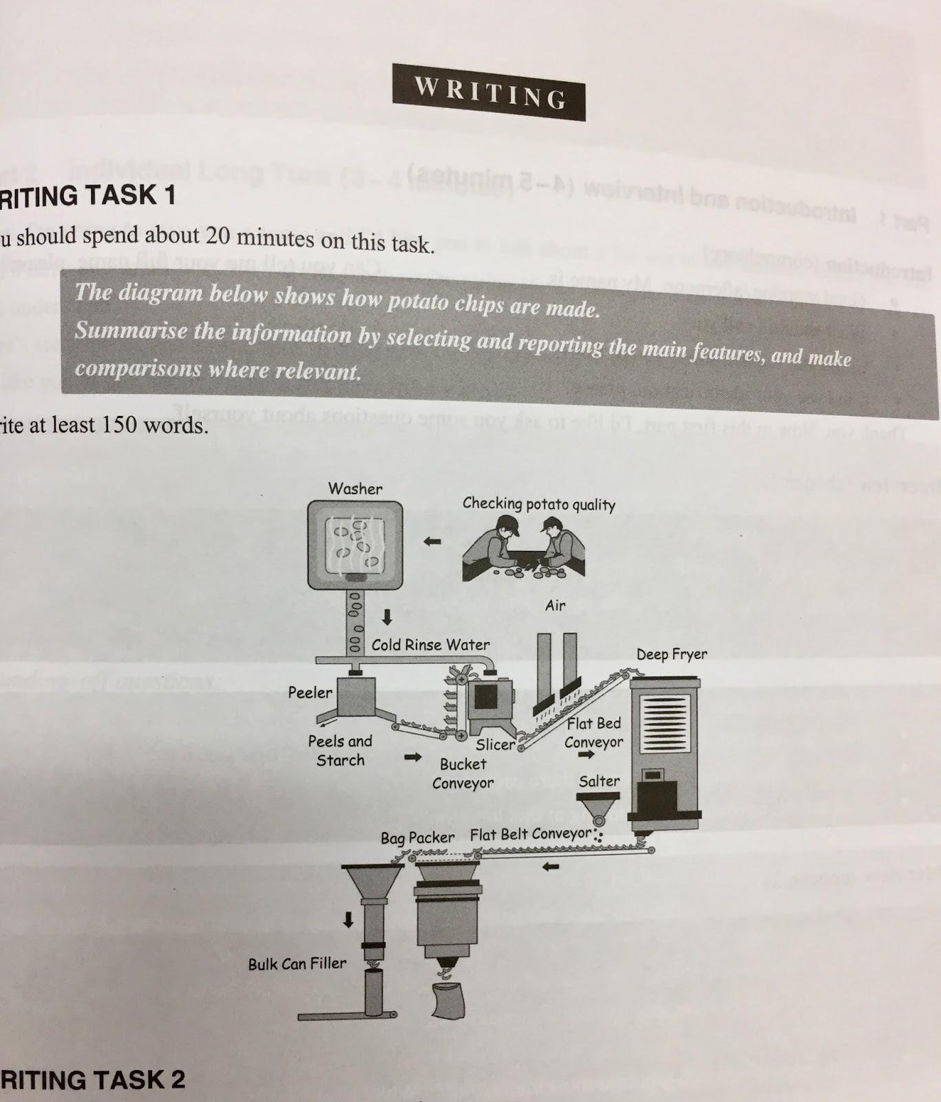 Free sample ielts writing blog task 1 diagram of how potato chips freeieltswritingsamples ccuart Images