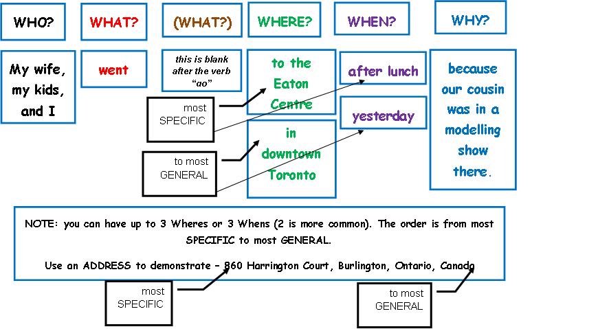 13 structure simple simple sentences a