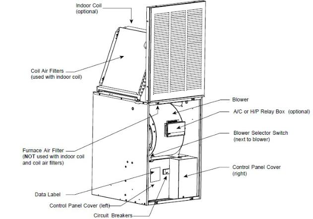 Mobile Home Repair DIY Help: Mobile Home Electric Furnace ...