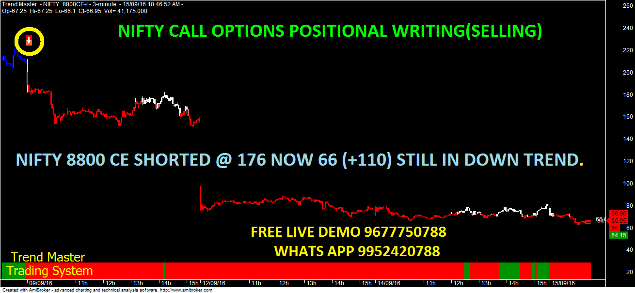 Nifty options trading techniques