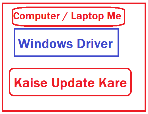 Computer-Laptop-Me-Windows-Driver-Kaise-Update-Kare