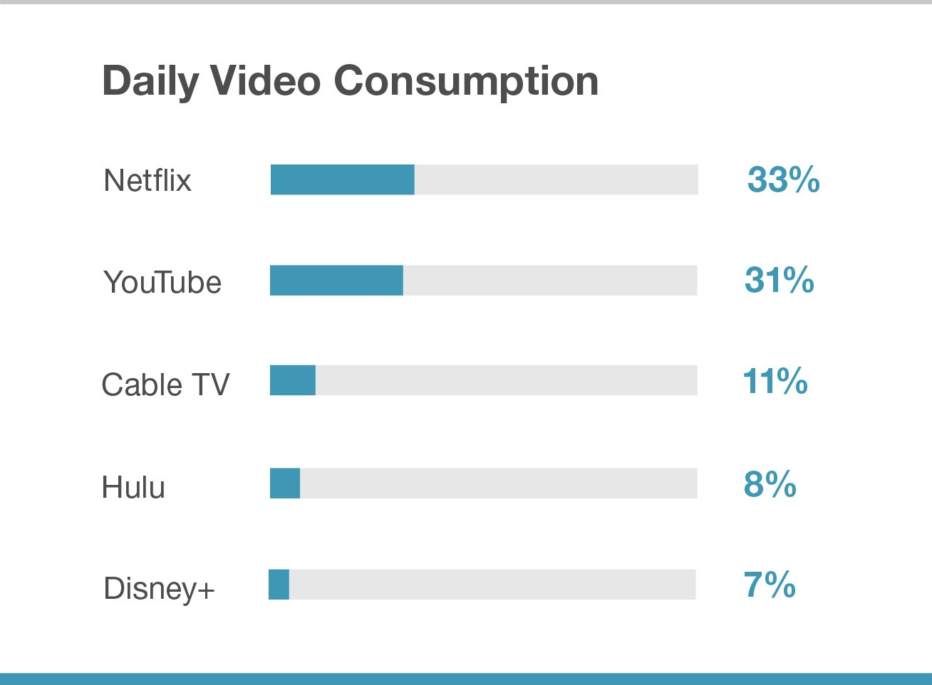 Netflix and YouTube Are The Two Most Popular Video Streaming Platform Among Teenagers