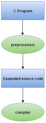 c-preprocessor
