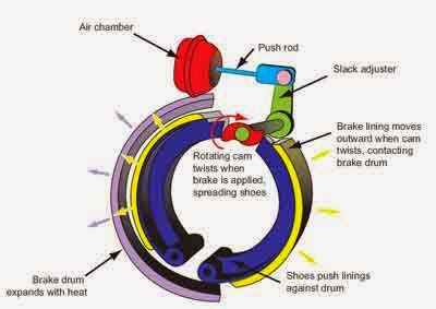 How Do Air Brakes Work All The Brake Systems Are Using Pressure For Every Time Pedal Is Stepped On Being D