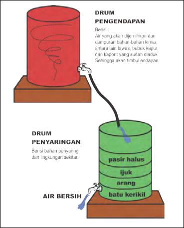 Cara Membuat Kerajinan Dari Bahan Buatan : membuat, kerajinan, bahan, buatan, Penjernihan, Bahan, Buatan, Kerajinan, Tangan, Indonesia