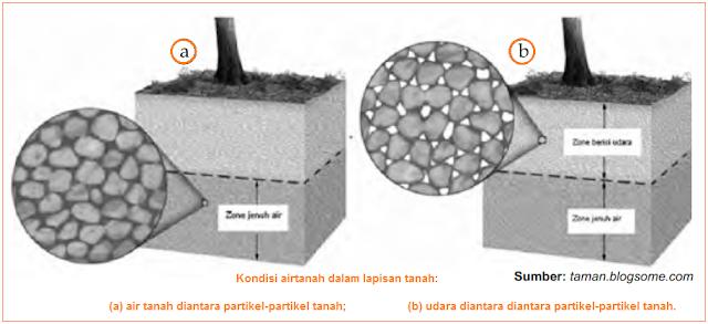 Gambar kondisi air tanah