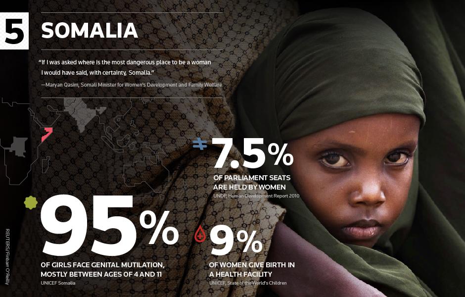 statistik 5 negara berbahaya untuk wanita   memoir of insani