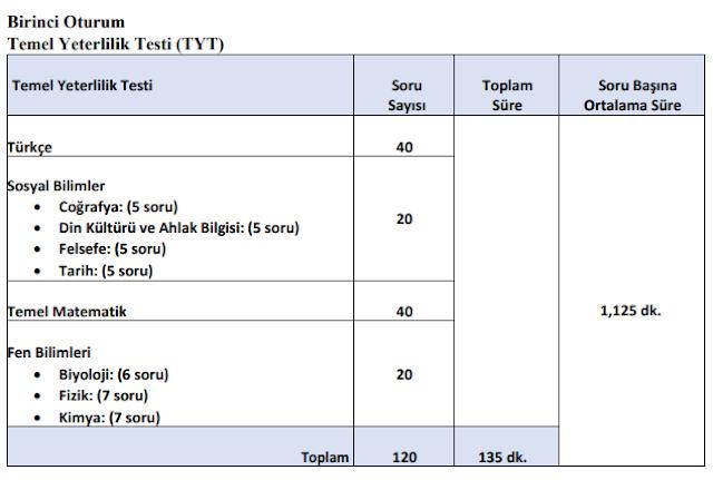 YKS'da Fen ve Sosyal Bilimler Testleri Eklendi. İşte YÖK Açıklaması