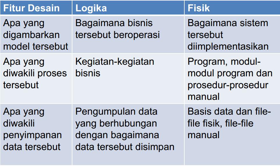 Rangkuman apsi pertemuan 3 diagram alir data rangkumanapsi perbandingan antara diagram logika dan fisik ccuart Choice Image