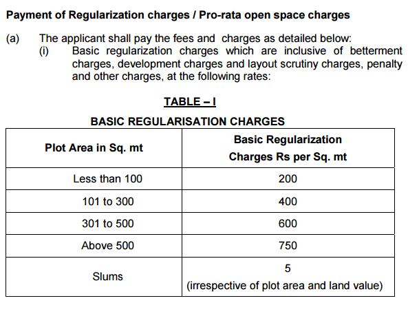 GHMC LRS Layout Regularisation Scheme Status