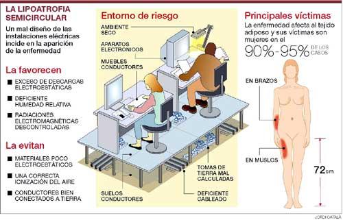 Instalaciones t cnicas en edificios sab s lo que es la for Riesgos laborales en oficinas