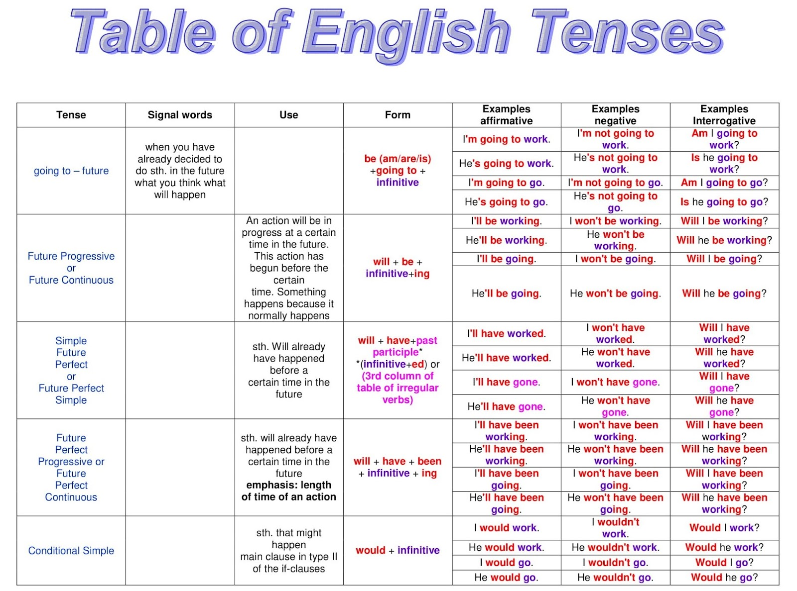 Table Of English Tenses With Example