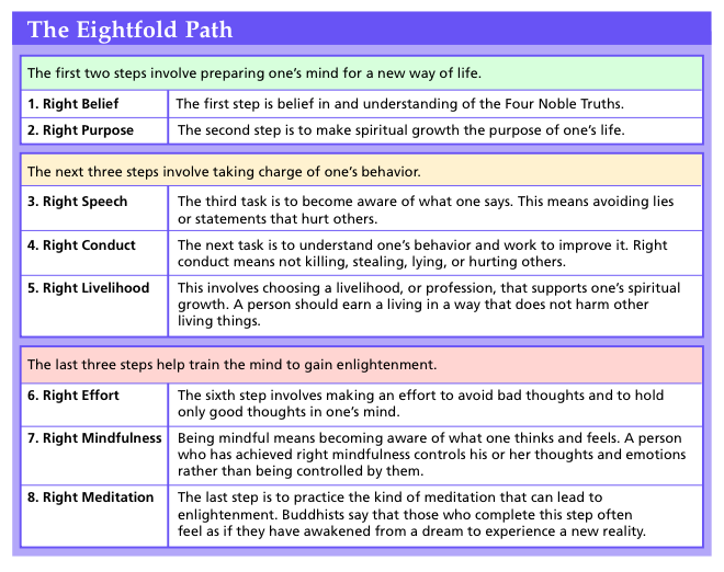 the eightfold path of buddhism essay The noble eightfold path is a vital part of buddhism this is the journey that one must take to rid themselves of dukkha, or suffering.