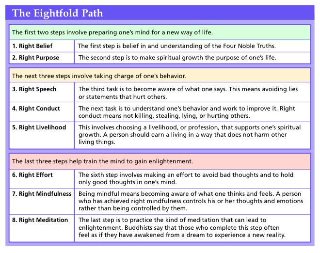 Eightfold Path Essay Sample