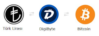TL DigiByte Bitcoin
