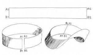 Dibujo de la cinta o banda de Moebius - Cine de Escritor