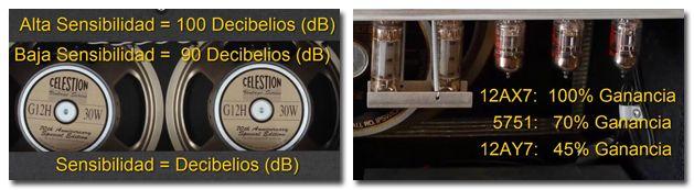 Sensibilidad de los Altavoces y Ganancia de las Válvulas de un Amplificador para Guitarra Eléctrcica