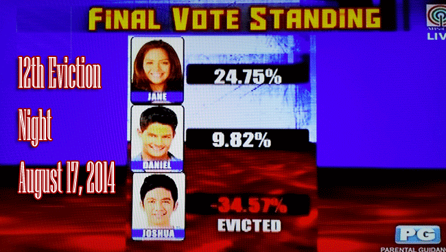 Joshua Garcia Evicted from PBB All In 12th Eviction Night August 17, 2014 final Vote Standing