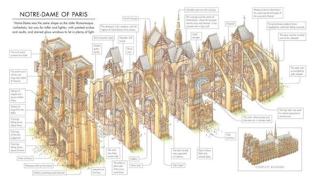 Cấu trúc của nhà thờ ĐỨc Bà Paris có gì đặc biệt?