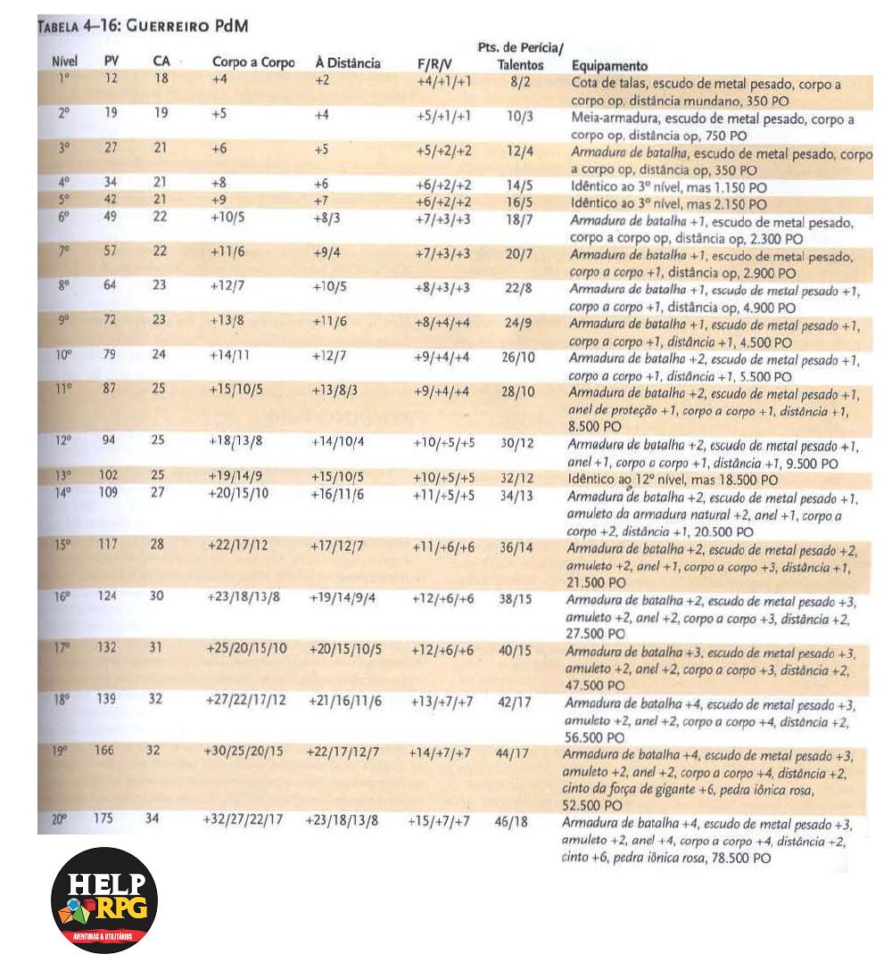Tabela de Classe Básica - Guerreiro PdM
