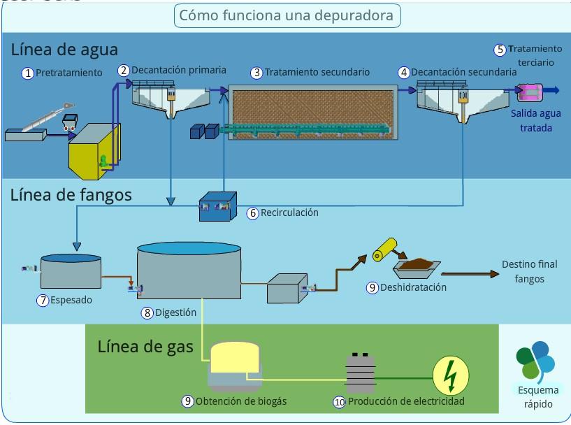 Depuradoras de agua good depuradora para aguas residuales for Depuradora aguas residuales