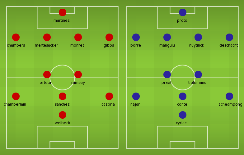 Possible Line-ups, Stats, Form Guide: Arsenal vs Anderlecht