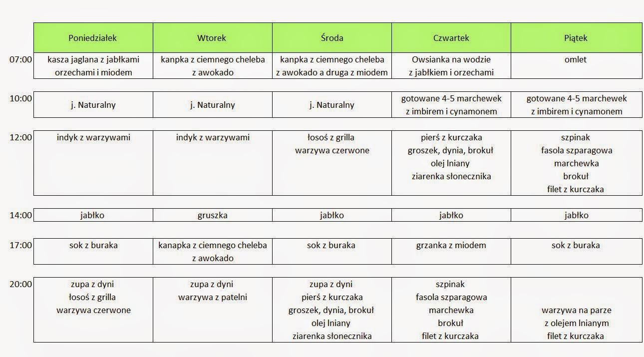 Darmowy jadłospis odchudzający kcal na tydzień - sunela.eu