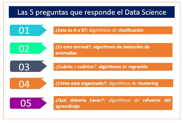 Figura 1: Las 5 preguntas que responde el Data Science.
