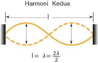 Gambar Nada atas pertama/ harmoni kedua pada dawai
