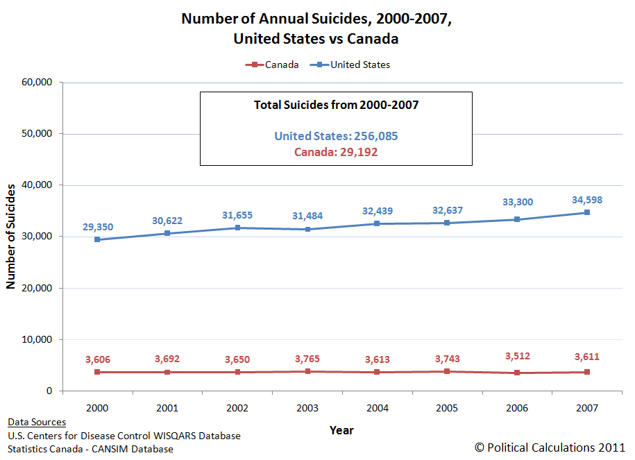 Number of Annual Suicides, 2000-2007, United States vs Canada