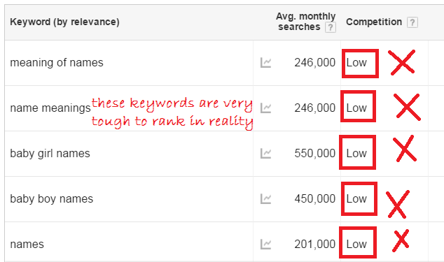 competition level data in adwords keyword planner is for advertisers not for publishers
