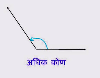 अधिक कोण (Obtuse Angle)