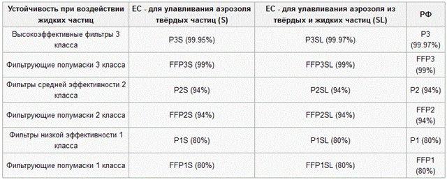 Классификация противоаэрозольных фильтров в ЕС и в РФ (приводится их обозначение и степень очистки) и фильтрующих полумасок (FFP)