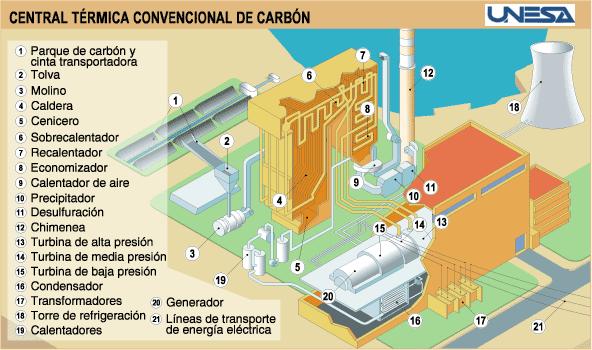 Energia Termica Central Convencional Y Consecuencias