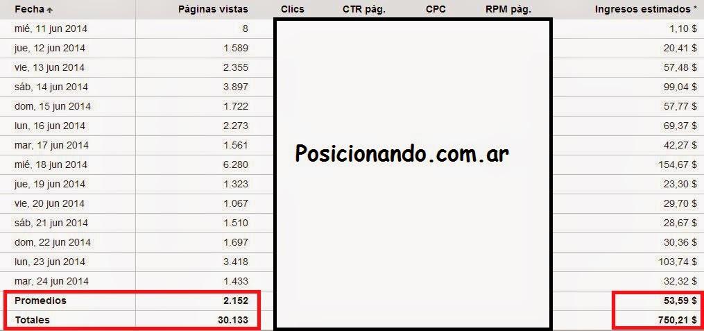 Posicionando.com.ar - Mundial Brasil 2014 Adsense