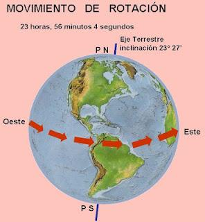 El movimiento de rotación terrestre, características, consecuencias