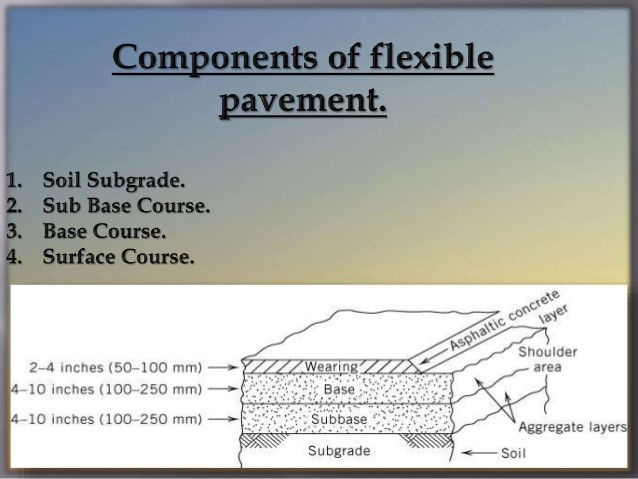the road pavement structure engineering essay History of highway engineering   the earliest large scale road  the agger contributed greatly to moisture control in the pavement the pavement structure on.