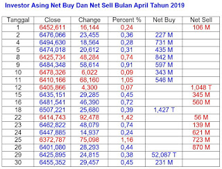Net Buy Dan Net Sell April 2019